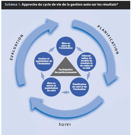 Différence entre suivi et évaluation