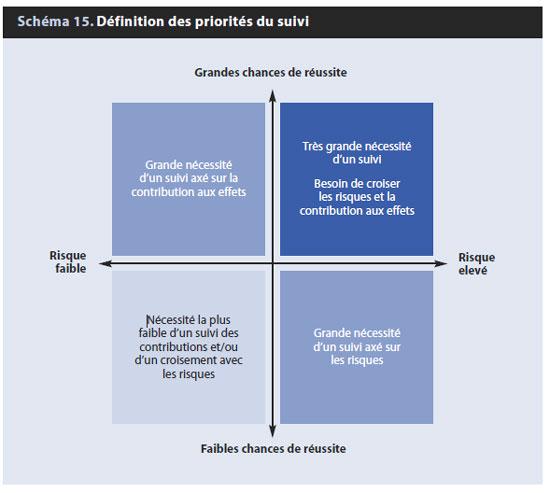 Schéma 15. Définition des priorités du suivi