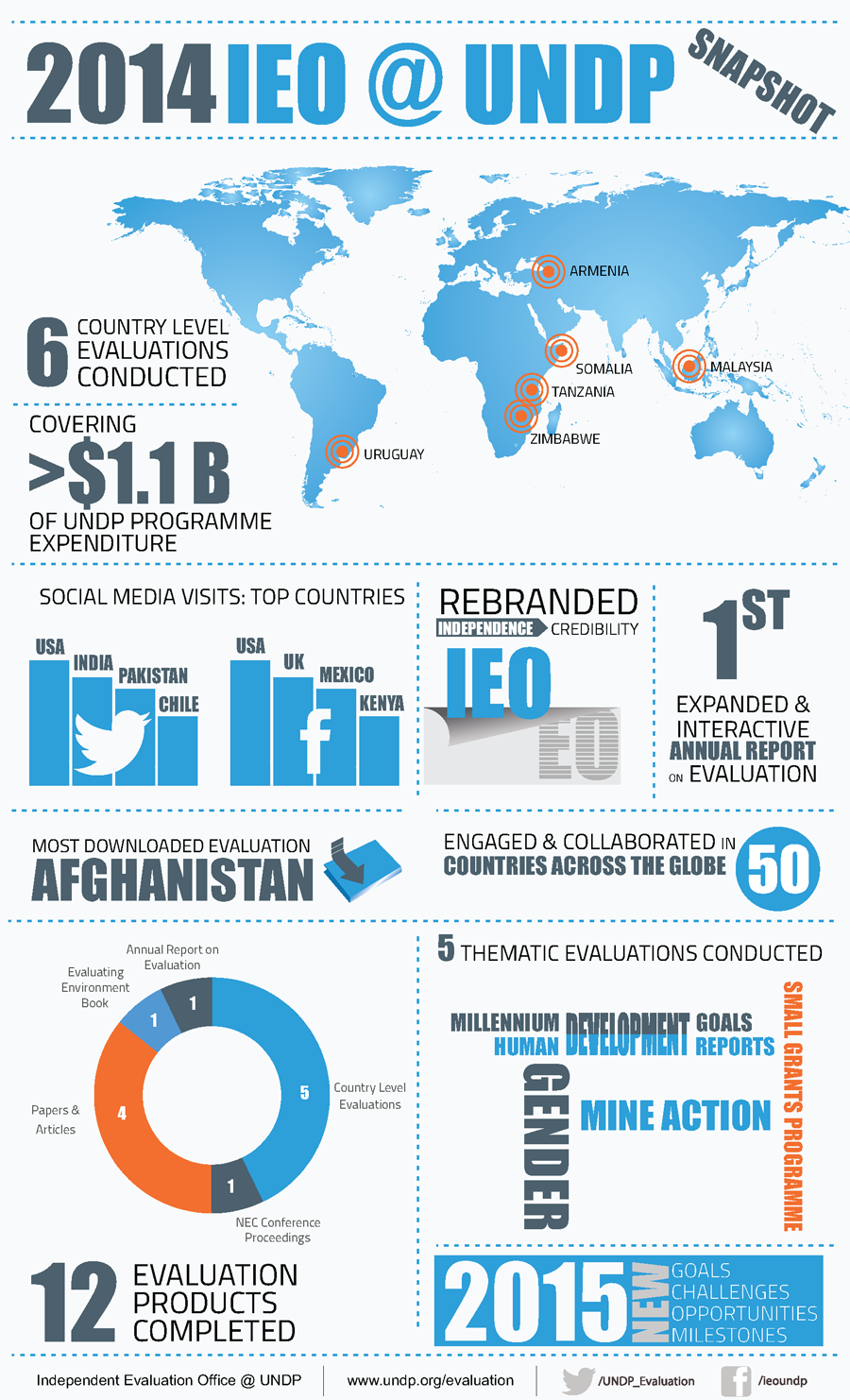 United nations development programme evaluation ieo 2014 infograph ieo undp 2014 publicscrutiny Image collections