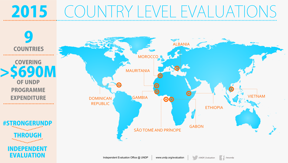 United nations development programme evaluation ieo 2015 infograph country level evaluations 2015 publicscrutiny Image collections