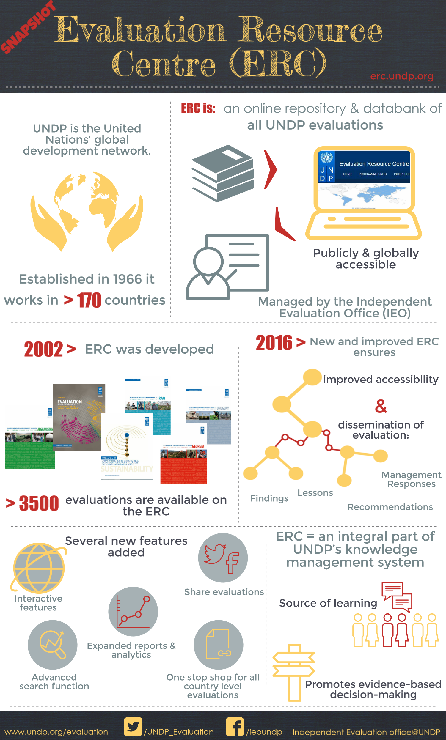 United nations development programme evaluation erc share this page publicscrutiny Image collections
